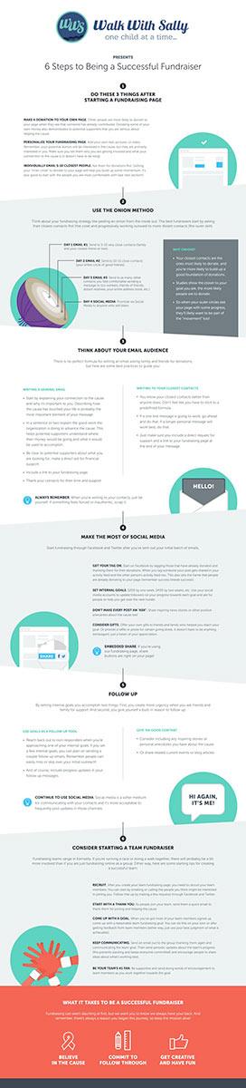 Fundrasiser Infographic