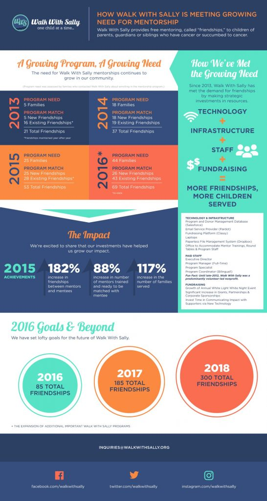 WWS_infographic_final