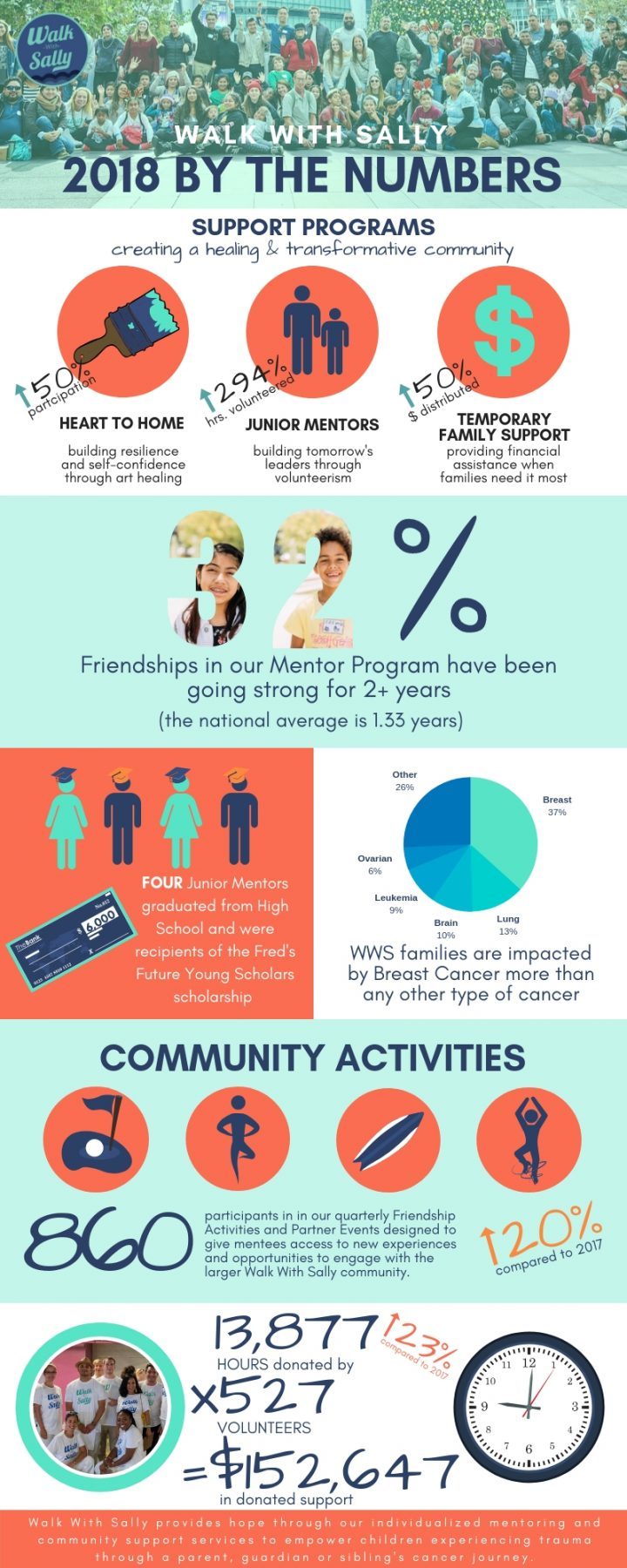 Walk With Sally's 2018 Accomplishments by the numbers including stats for our Friendships, Friendship Activities, Heart to Home, Junior Mentor, Temporary Family Support, Cancer Support, Community Activities and Volunteer Hours